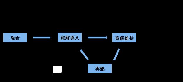 潰瘍性大腸炎の経過